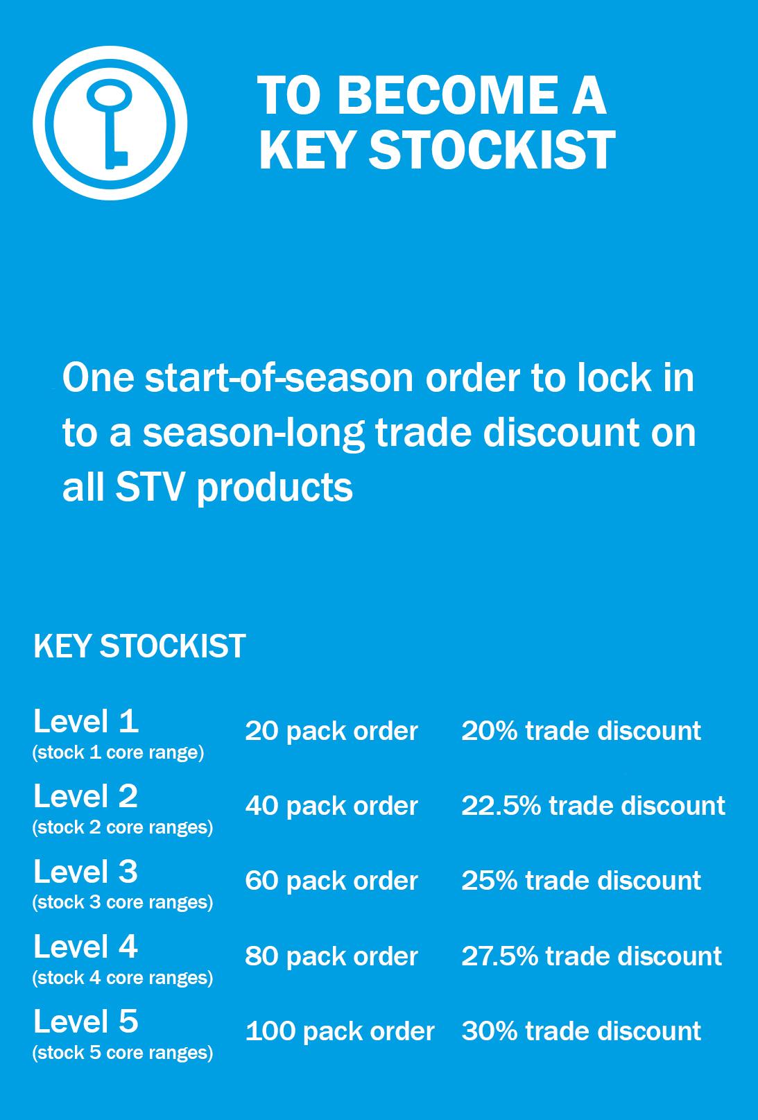 Key_Stockist_Info